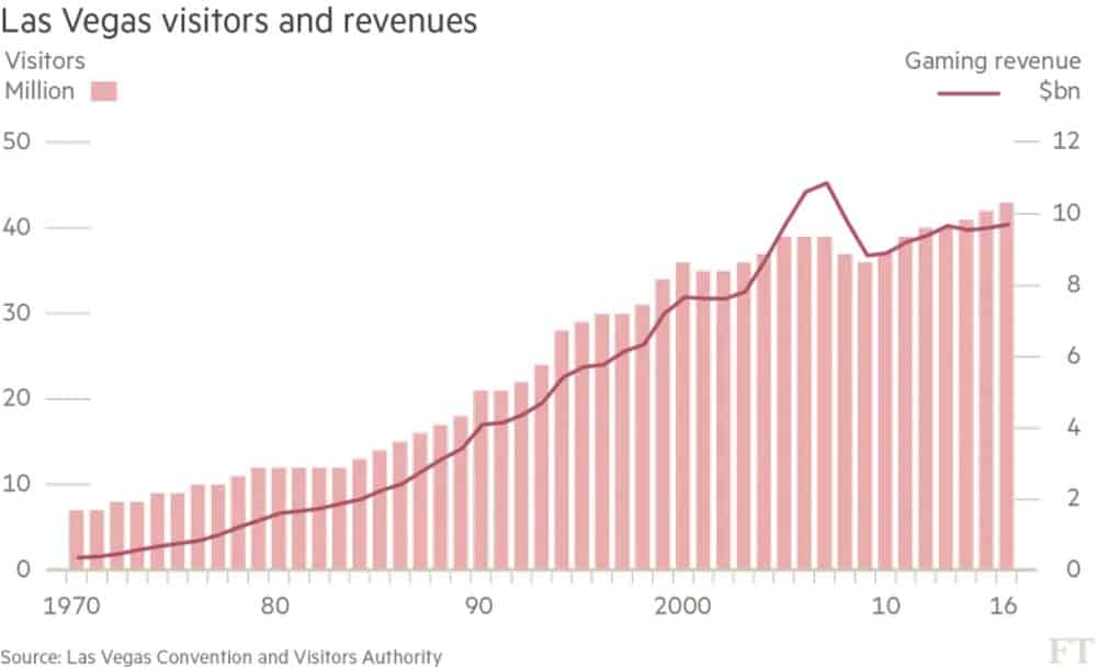 last vegas visitors and revenues